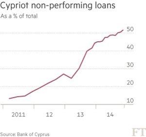 NPL Cyprus