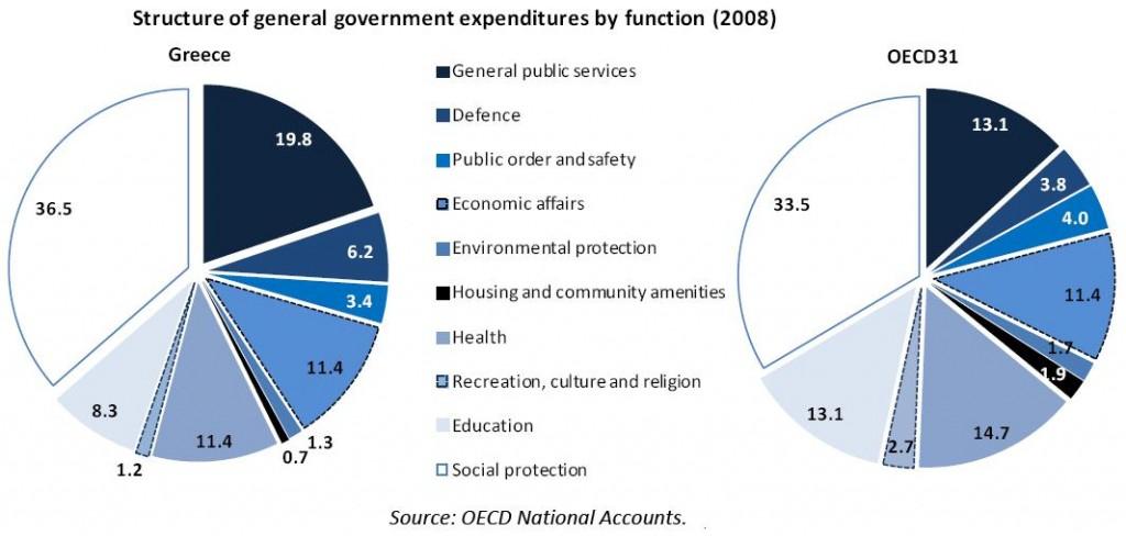 Verejné výdaje Grécko