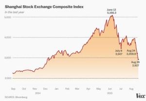 cinsky akciovy trh