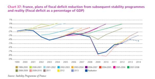 francuzsko deficity