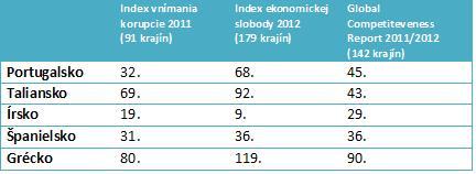 grecko konkurencieschopnost2