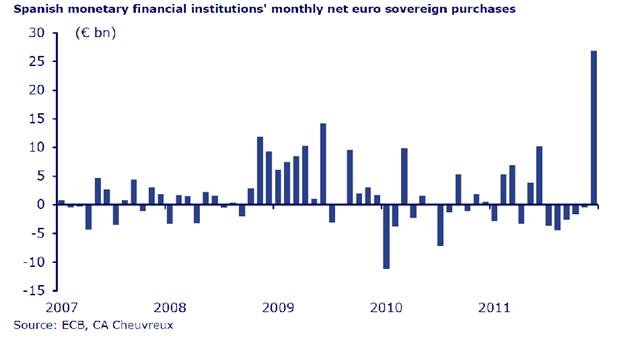 nakupy europskych dlhopisov spanielskymi bankami