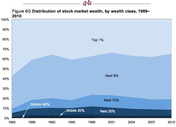 rozdelenie bohatstva